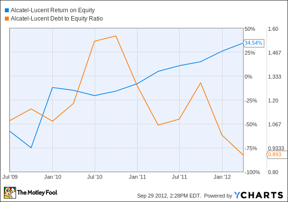 ALU Return on Equity Chart