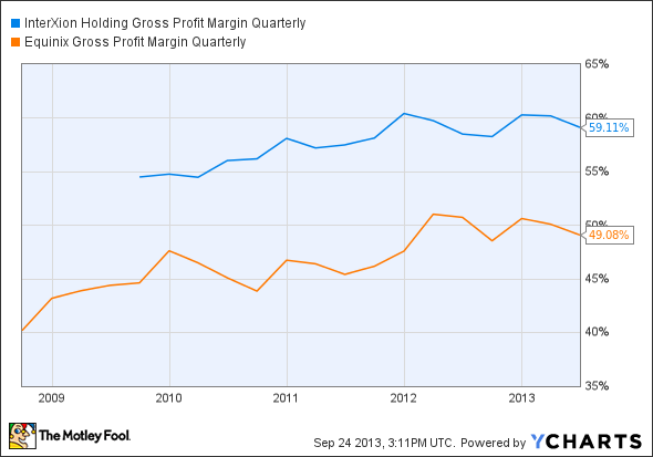 INXN Gross Profit Margin Quarterly Chart
