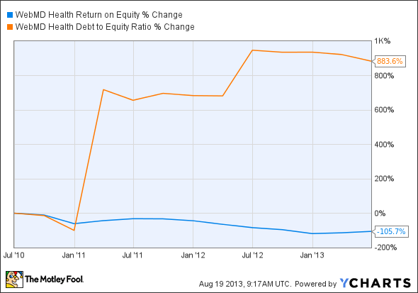 WBMD Return on Equity Chart