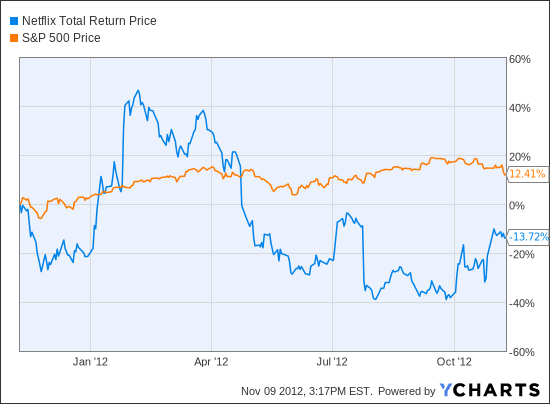 NFLX Total Return Price Chart