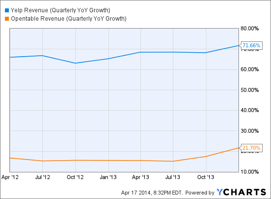 YELP Revenue (Quarterly YoY Growth) Chart