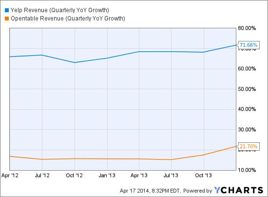 YELP Revenue (Quarterly YoY Growth) Chart