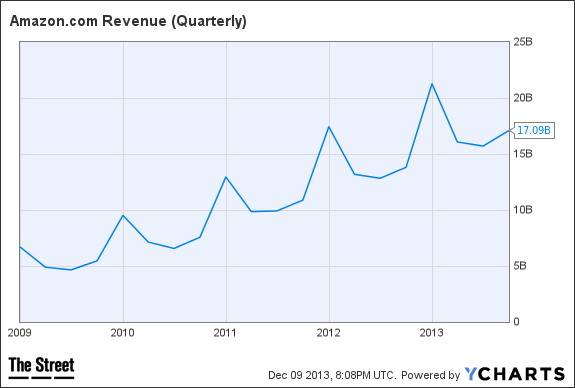 AMZN Revenue (Quarterly) Chart