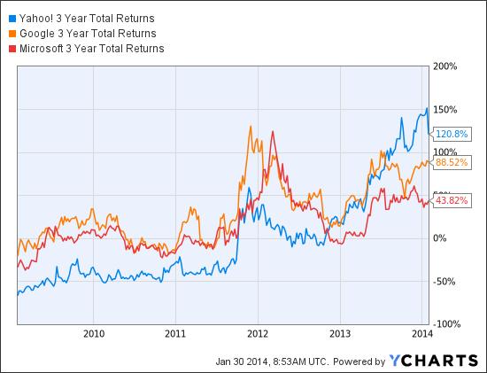 YHOO 3 Year Total Returns Chart
