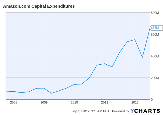 AMZN Capital Expenditures Chart