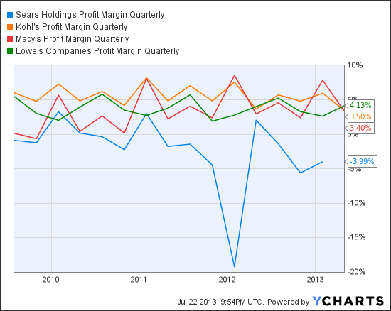 SHLD Profit Margin Quarterly Chart