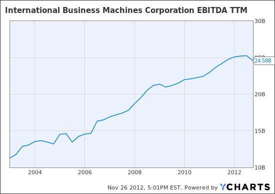 IBM EBITDA TTM Chart