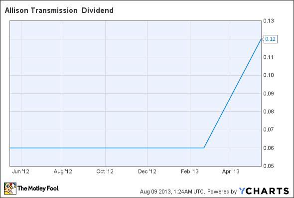 ALSN Dividend Chart