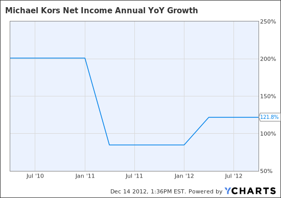 KORS Net Income Annual YoY Growth Chart