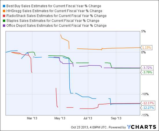BBY Sales Estimates for Current Fiscal Year Chart