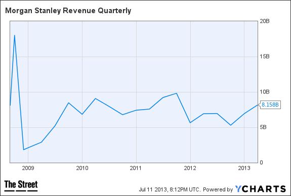 MS Revenue Quarterly Chart