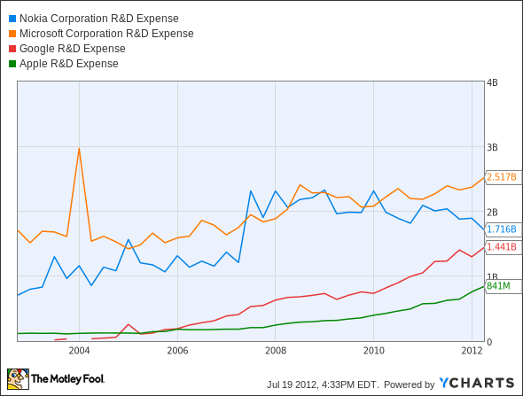 NOK R&amp;D Expense Chart