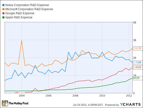 NOK R&D Expense Chart