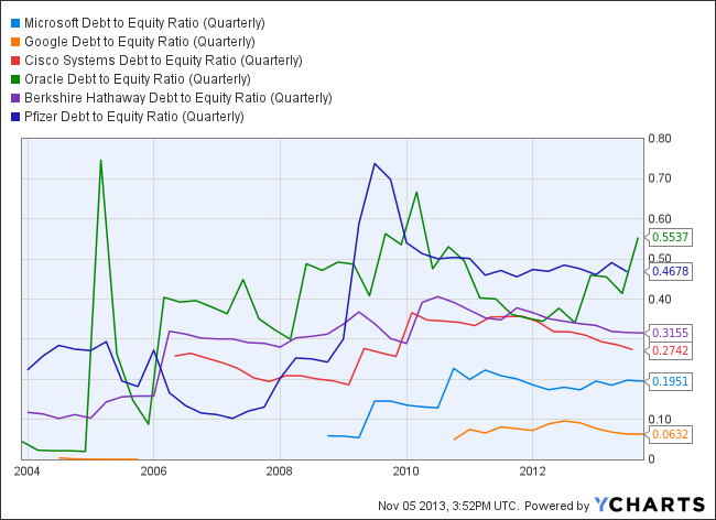 MSFT Debt to Equity Ratio (Quarterly) Chart