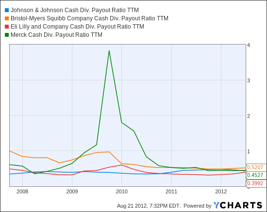 JNJ Cash Div. Payout Ratio TTM Chart