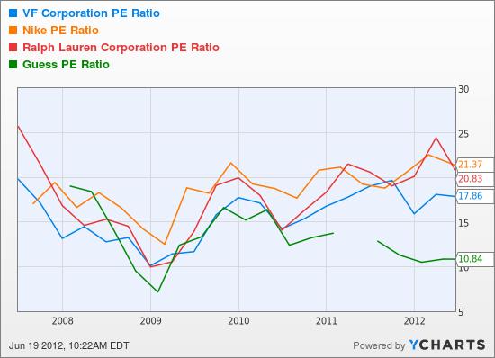 VFC PE Ratio Chart