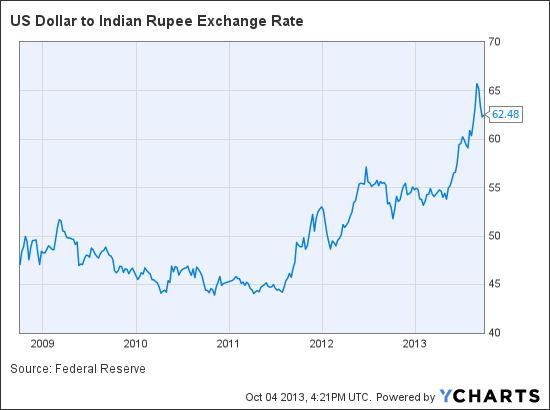 United States Dollar(USD) To Indian Rupee(INR) Exchange Rates Today