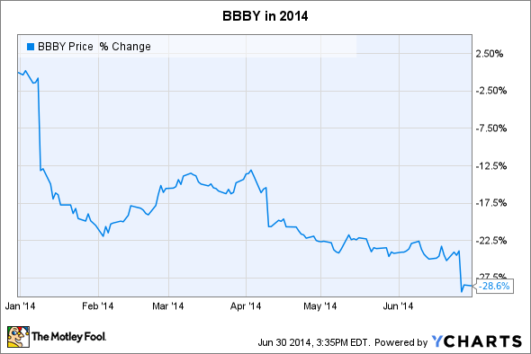 BBBY Chart