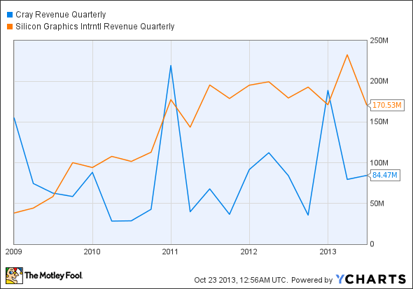 CRAY Revenue Quarterly Chart