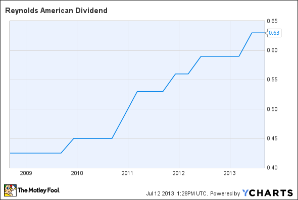 RAI Dividend Chart