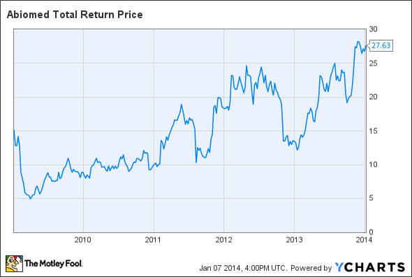 ABMD Total Return Price Chart