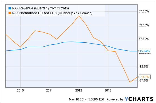 RAX Revenue (Quarterly YoY Growth) Chart