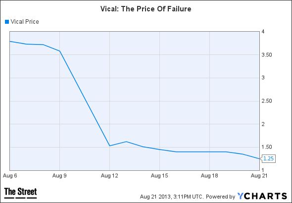 VICL Chart