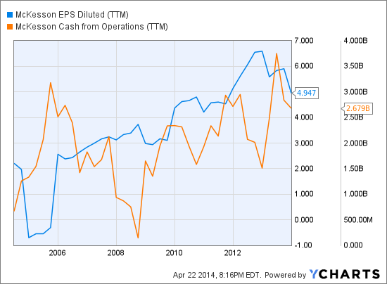MCK EPS Diluted (TTM) Chart
