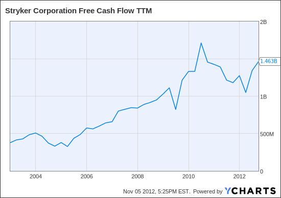 SYK Free Cash Flow TTM Chart