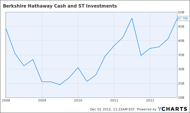 BRK.A Cash and ST Investments  Chart