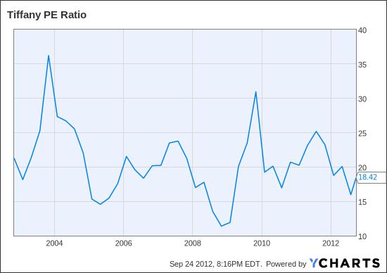 TIF PE Ratio Chart