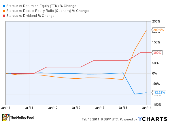 SBUX Return on Equity (TTM) Chart