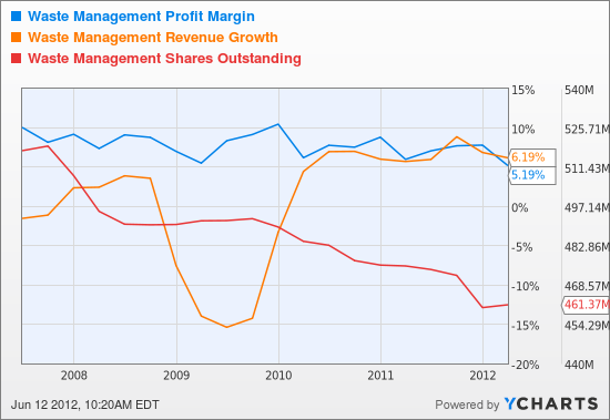 WM Profit Margin Chart