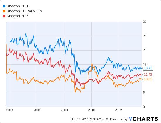 CVX PE 10 Chart