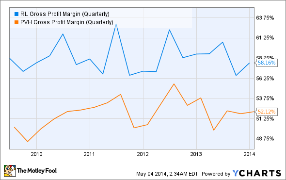RL Gross Profit Margin (Quarterly) Chart