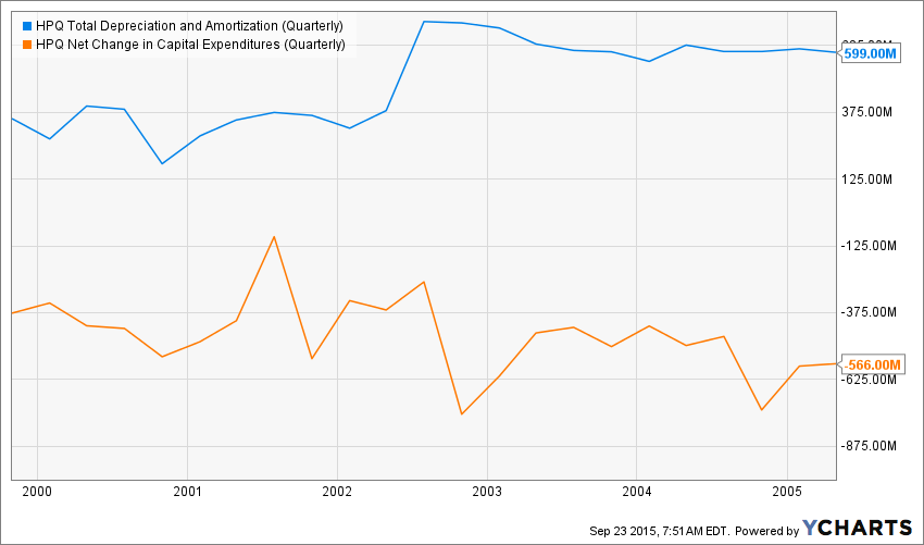 HPQ Total Depreciation and Amortization (Quarterly) Chart