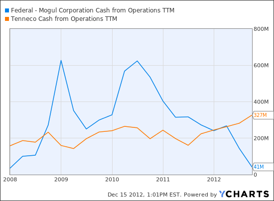 FDML Cash from Operations TTM Chart