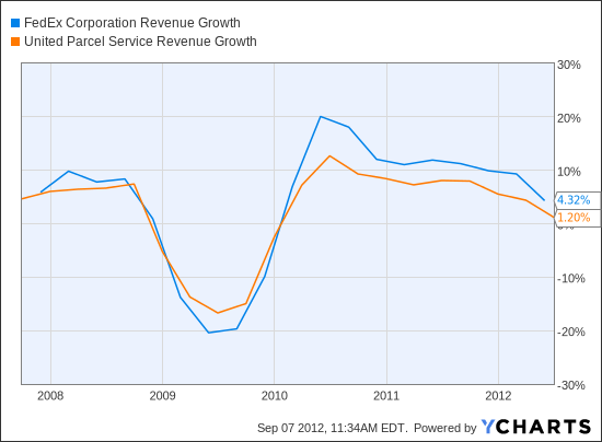 FDX Revenue Growth Chart