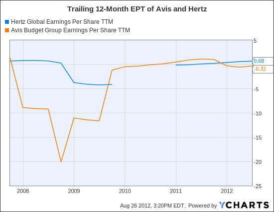 HTZ Earnings Per Share TTM Chart