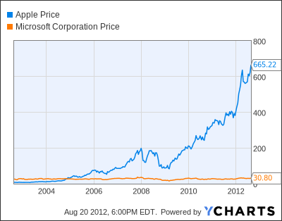 Apple Inc Price Chart