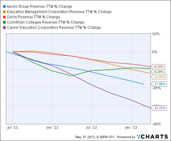 APOL Revenue TTM Chart