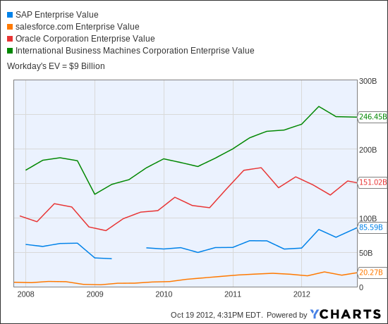 SAP Enterprise Value Chart