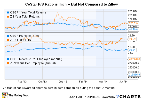 CSGP 1 Year Total Returns Chart