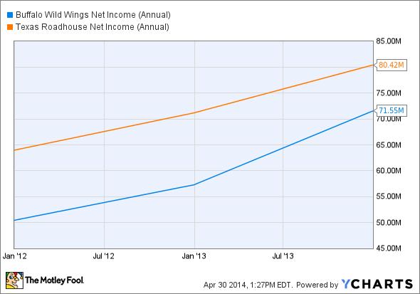 BWLD Net Income (Annual) Chart