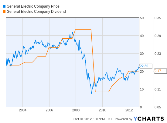 ge share price