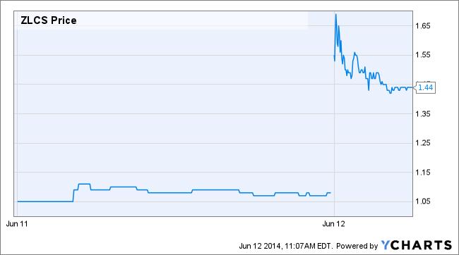 ZLCS Price Chart