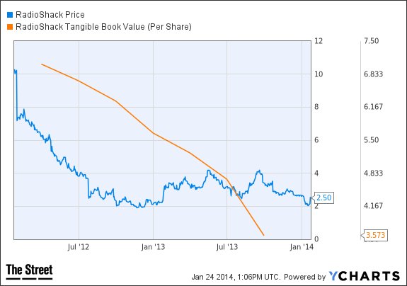 RSH Chart