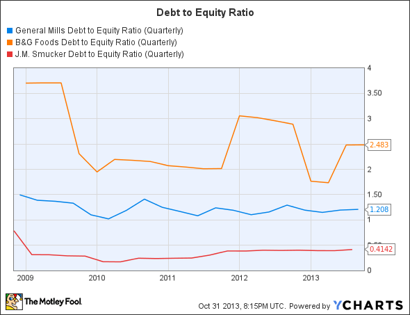 GIS Debt to Equity Ratio (Quarterly) Chart