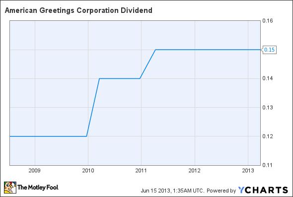 AM Dividend Chart