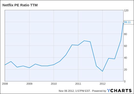 NFLX PE Ratio TTM Chart